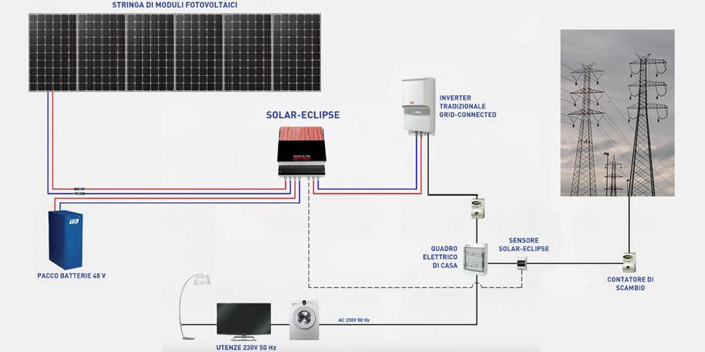 Schema Elettrico Quadro Di Campo Impianto Fotovoltaico : Impianto fotovoltaico connesso in rete kwp con kw